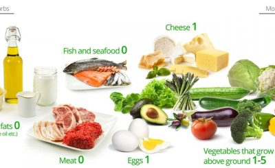 How Ketogenic diet improves the efficiency of targeted cancer therapy
