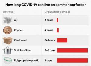 Life span of Coronavirus